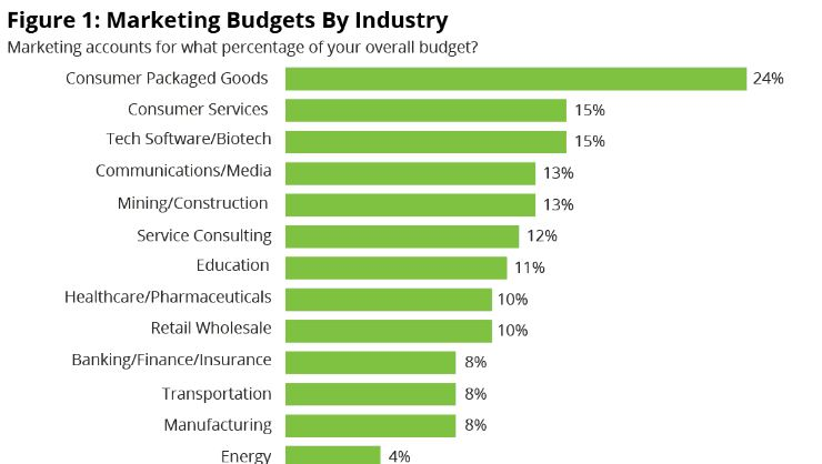 Marketing budgets by industry