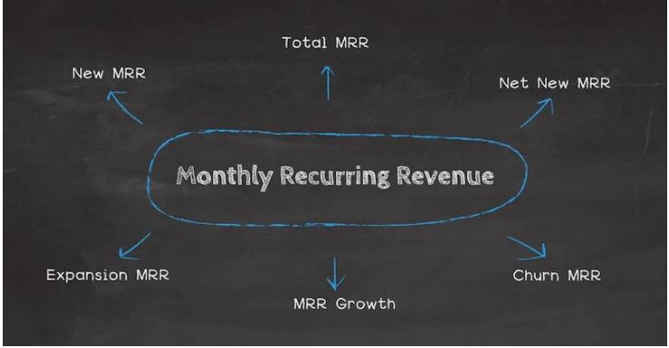Monthly Recurring Affiliate Programs