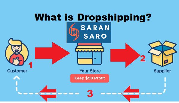 Earn from dropshipping