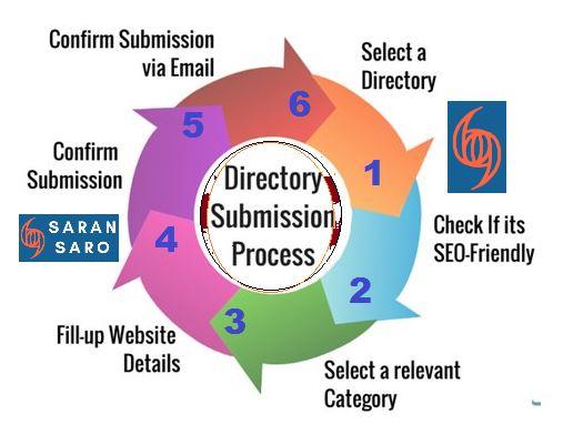 blog directory submission process