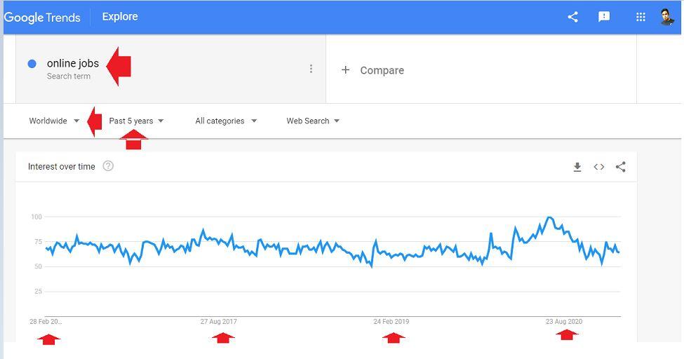 Keyword through Google Trends