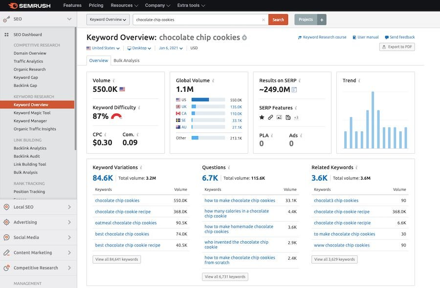 Getting a keyword overview in SEMrush