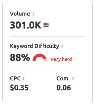 Semrush's keyword difficulty score
