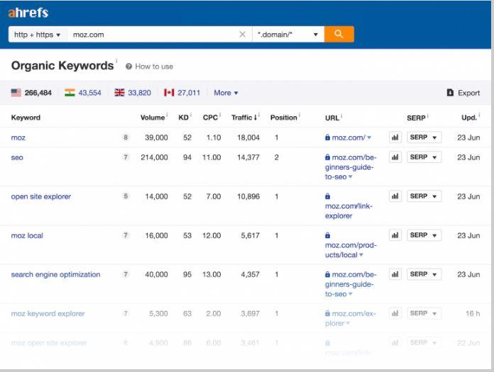 ahrefs organic keyword results