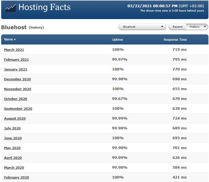 bluehost hosting facts