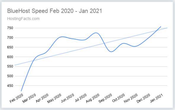 bluehost speed