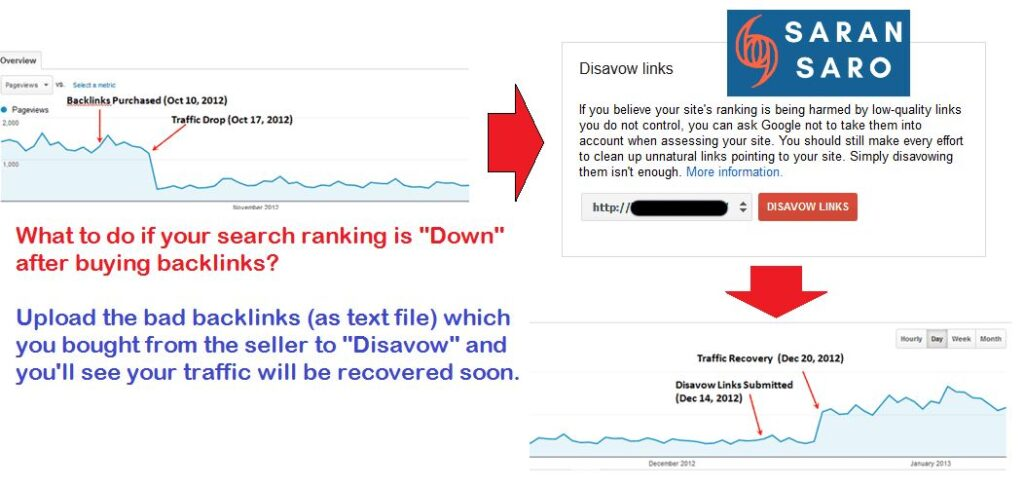 disavows link tool to remove bad backlinks
