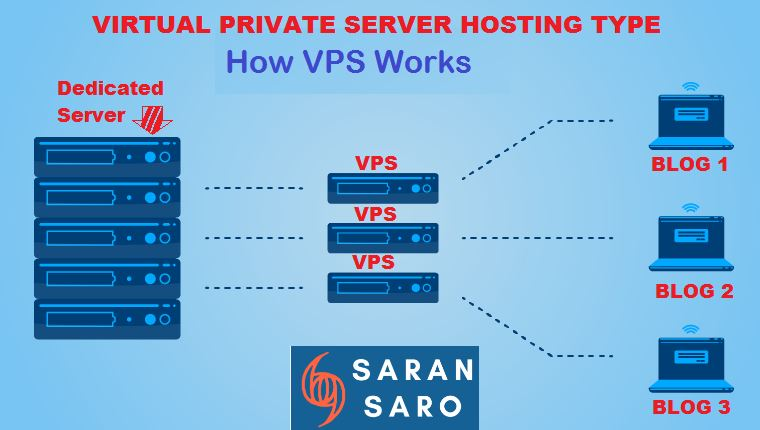 what is the advantage of virtual private server web hosting