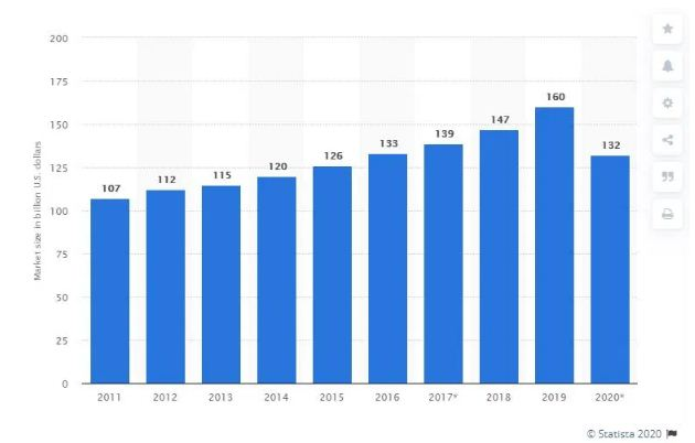 revenue generation in consultancy business