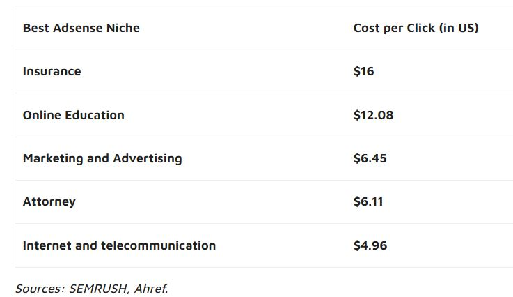 highest paying CPC niches